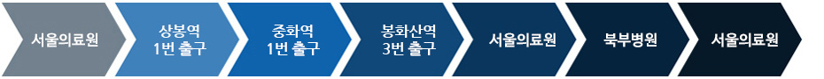 서울의료원 > 상봉역 > 중화역 > 봉화산역 > 서울의료원 > 북부병원 > 서울의료원