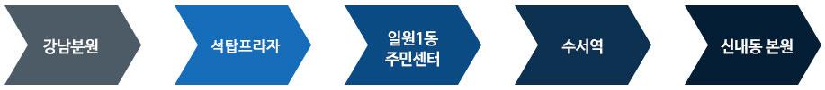 강남분원 > 석탑프라자 > 일원1동 주민센터 > 수서역 > 신내동 본원